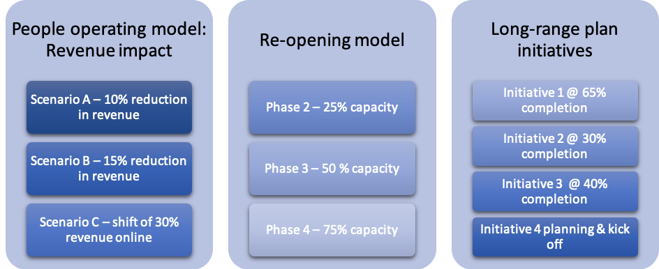 Categories in graphics for plans to return to work